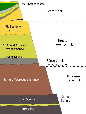 Während die Klinger Torfe fast an der Erdoberfläche liegen, steht die Braunkohle im 2. Niederlausitzer Flöz etwa 40 m tiefer an.